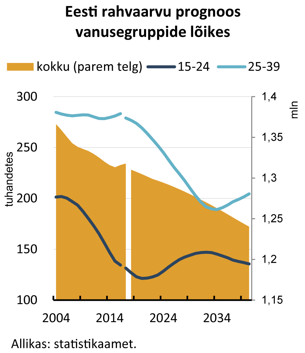 2017-06-29 Eesti rahvaarvu prognoos vanusegruppide lõikes