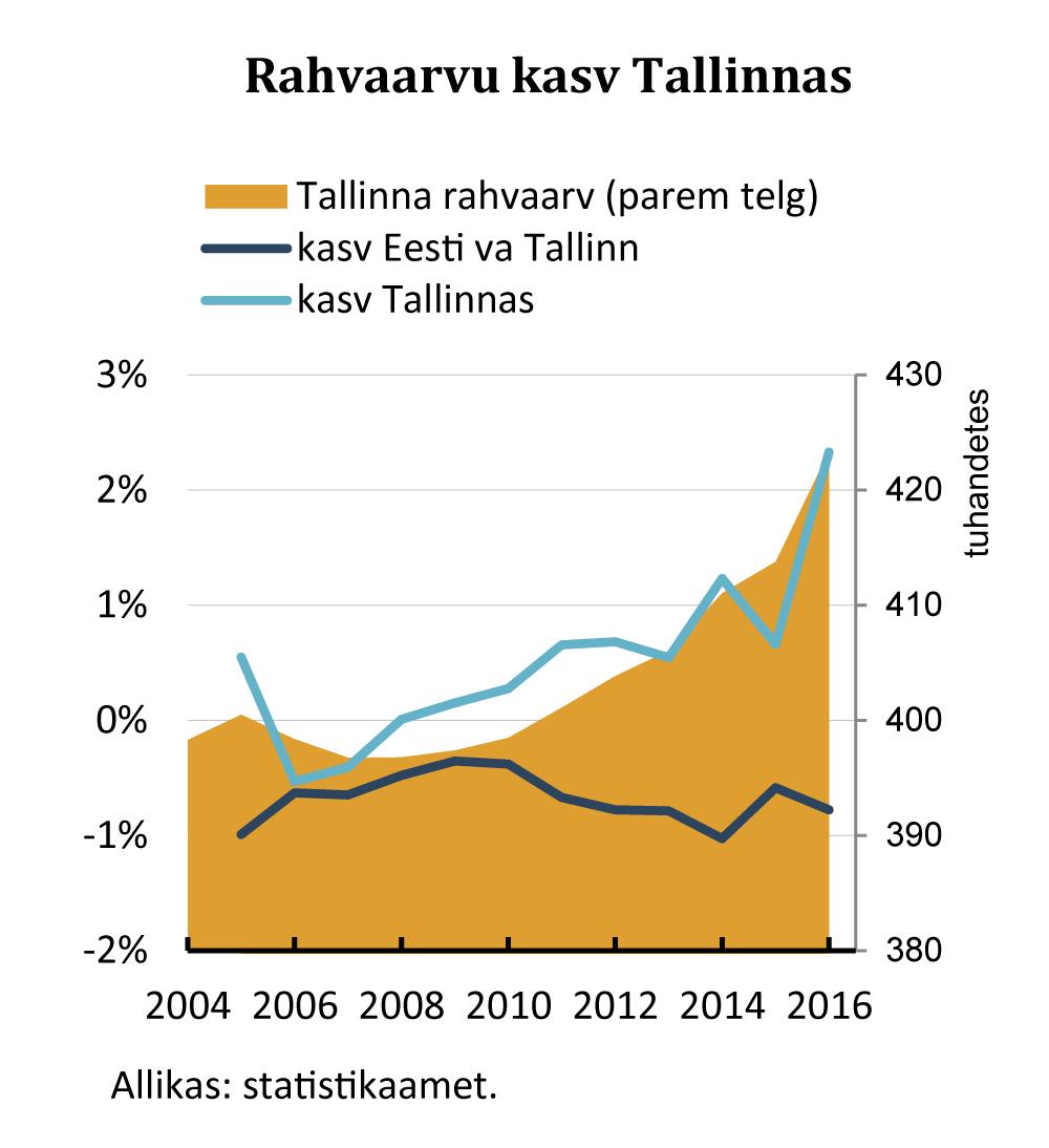 2017-06-29 Rahvaarvu kasv Tallinnas