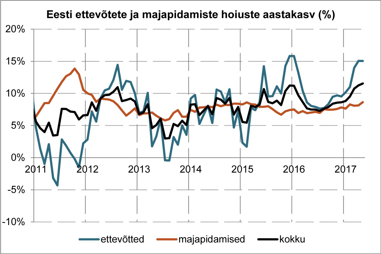 Eesti ettevõtete ja majapidamiste hoiuste aastakasv (%)