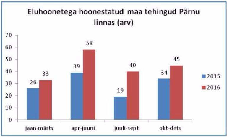 Joonis 1. Eramute müügiarv kvartaalselt 2015-2016 a.