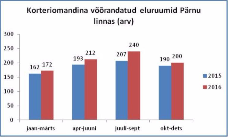 Joonis 2. Korterite müügiarv kvartaalselt 2015-2016 a.