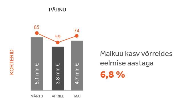 Turuülevaade Pärnu