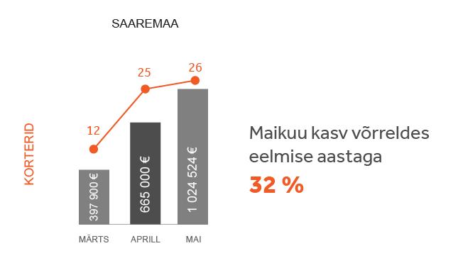 Turuülevaade Saaremaa