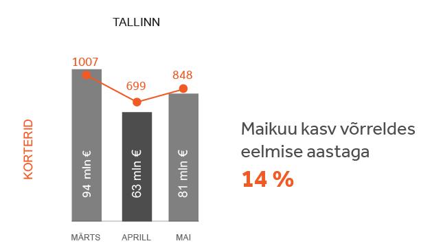 Turuülevaade Tallinn