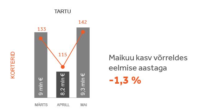 Turuülevaade Tartu
