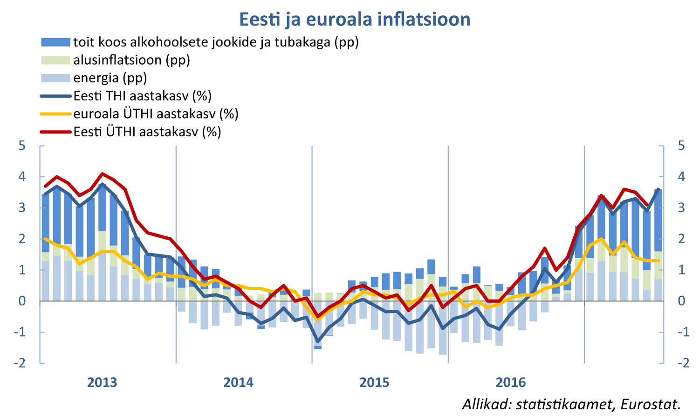 170807 Eesti ja euroala inflatsioon