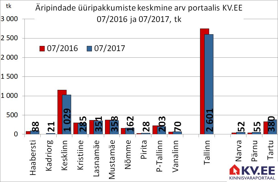 170809 Äripindade üüripakkumiste arv portaalis kv.ee
