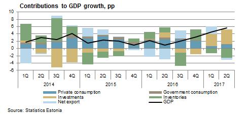 170831 Economic growth 2