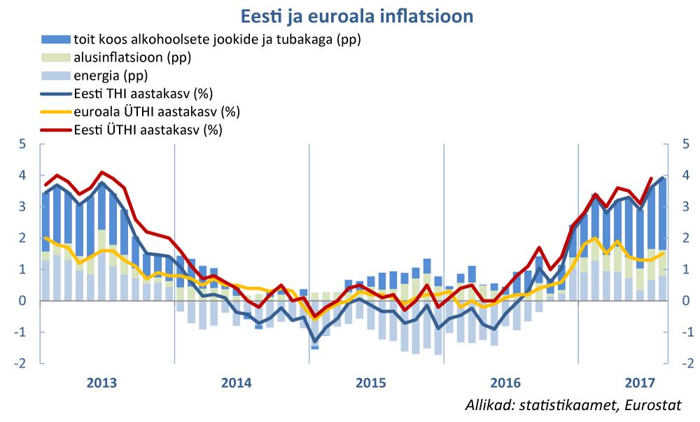 170907 Eesti ja euroala inflatsioon