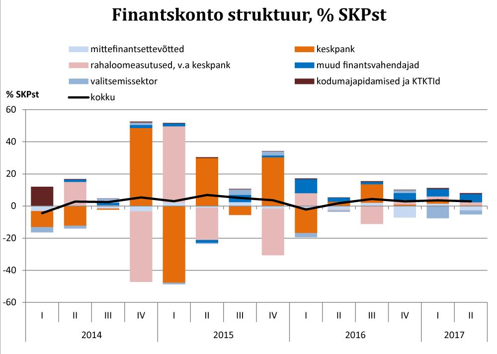 170907 Finantskonto struktuur, % SKPst