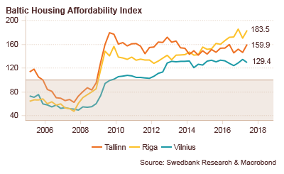 170914 Baltic Housing Affordability Index