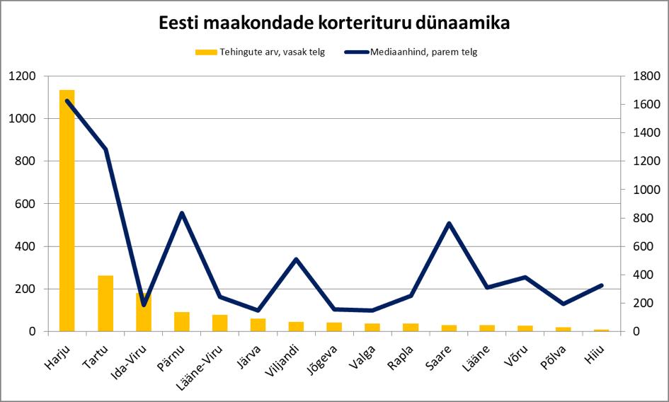 170920 Eesti maakondade korterituru dünaamika