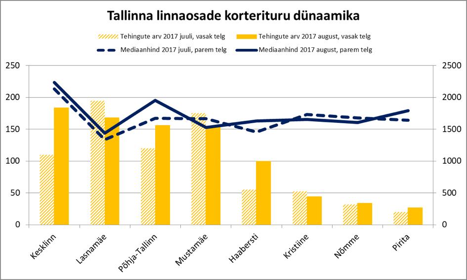 170920 Tallinna linnaosade korterituru dünaamika