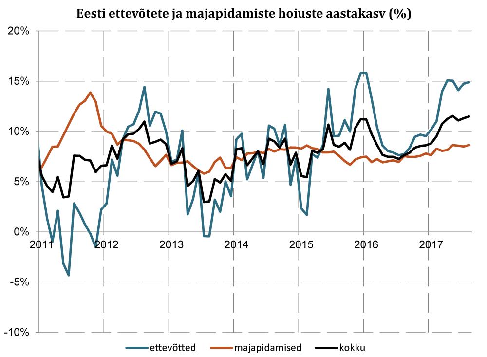 170925 Joonis 3. Eesti ettevõtete ja majapidamiste hoiuste aastakasv (%)