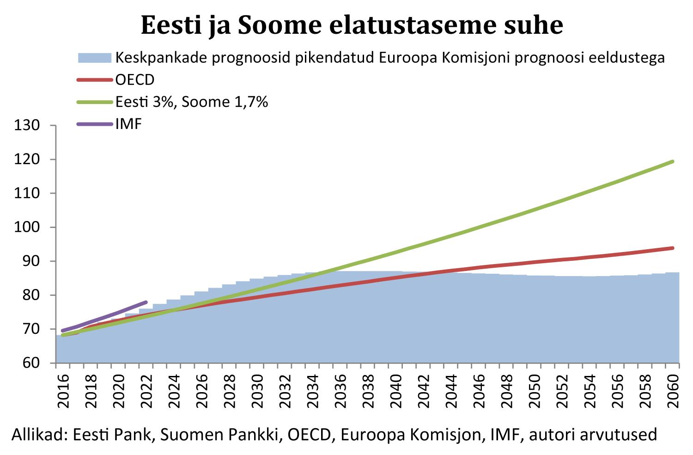 170926 Eesti ja Soome elatustaseme suhe