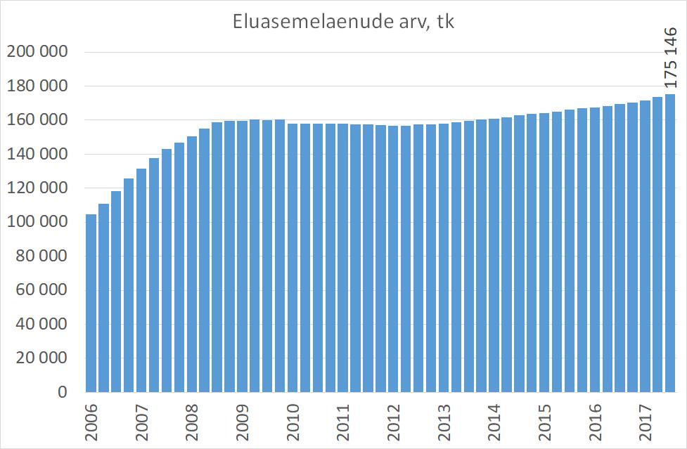 ÄP statistika 2017-10-30 Aastaga lisandus 5755 uut eluasemelaenu1
