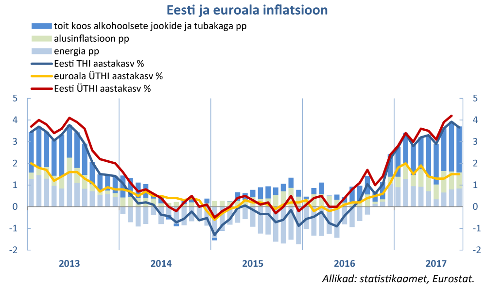 171006 Eesti ja euroala inflatsioon