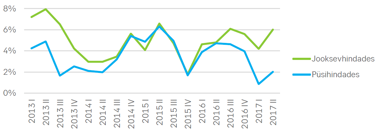 171006 Joonis 1. Eratarbimise kasv jooksev- ja püsihindades 2013-2017, %.