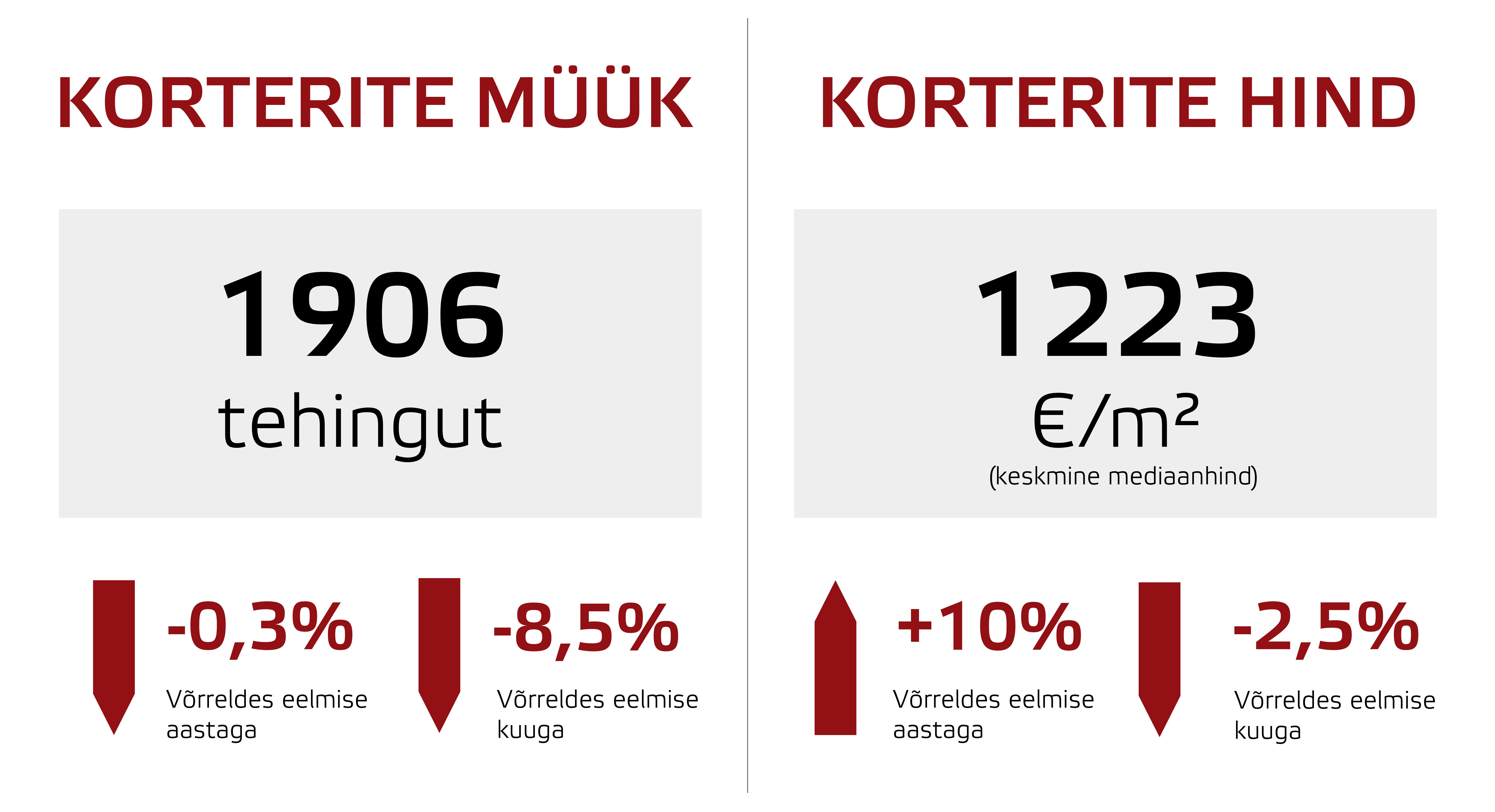 171011 Eesti korterituru septembrikuu lühiülevaade