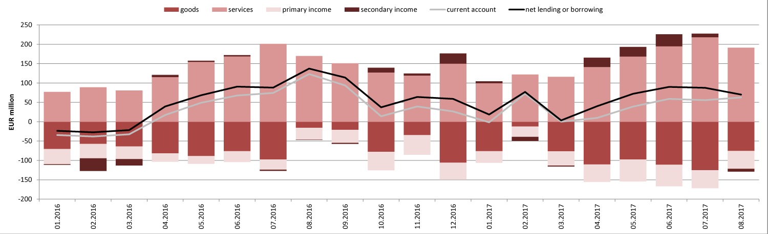 171016 The current account surplus in August was smaller than it was a year ago
