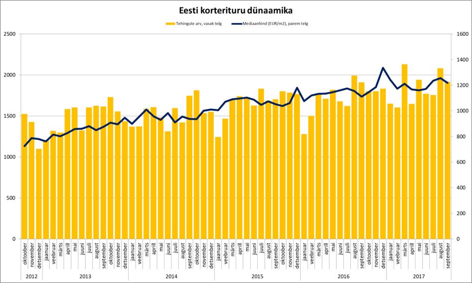 171024 Eesti korterituru dünaamika