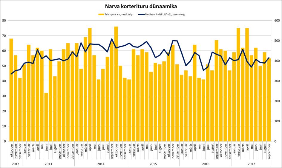 171024 Narva korterituru dünaamika