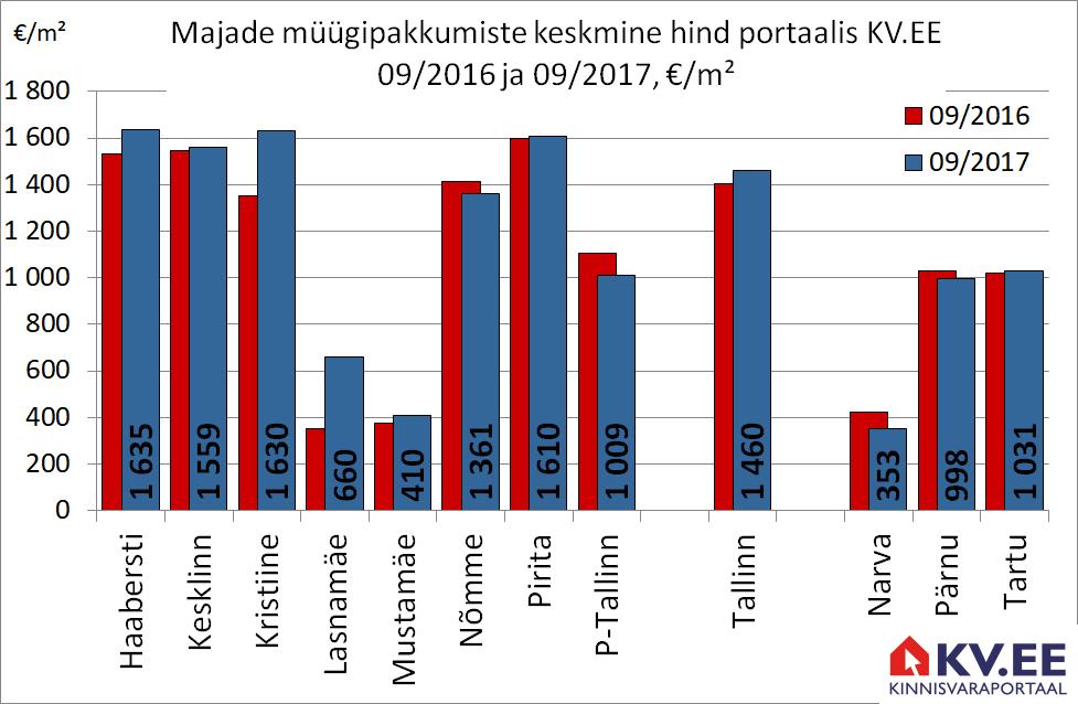 171025 Tallinna majade müügipakkumiste keskmine hind portaalis kv.ee