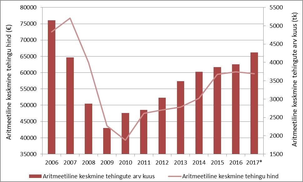 171027 Ostu-müügitehingute tehingute arvu- ja hinnadünaamika Eestis perioodil 2006-2017