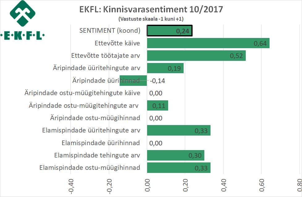 2017-10-18 EKFL kinnisvarasentiment 1