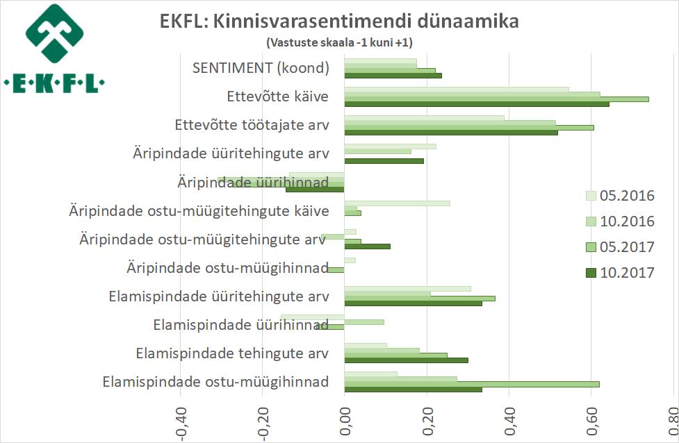 2017-10-18 EKFL kinnisvarasentiment 2
