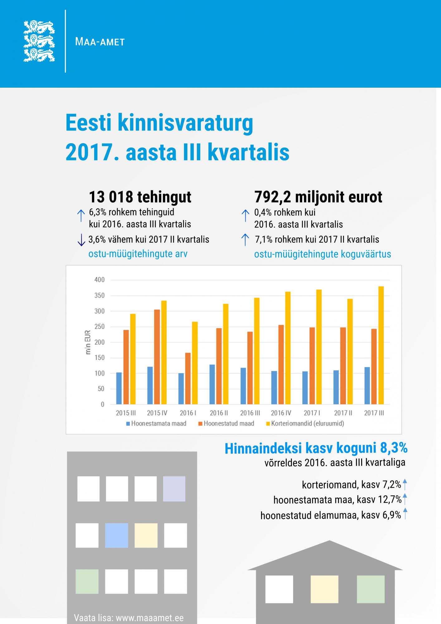 Eesti kinnisvaraturg 2017. aasta III kvartalis