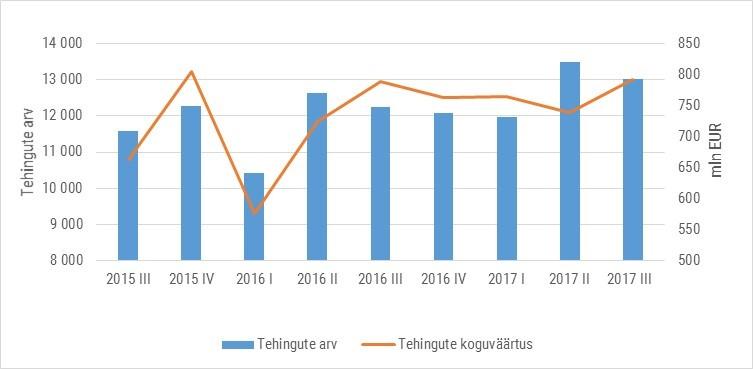 Joonis 1. Ostu-müügitehingute arv ja koguväärtus perioodil 2015 III kvartal – 2017 III kvartal