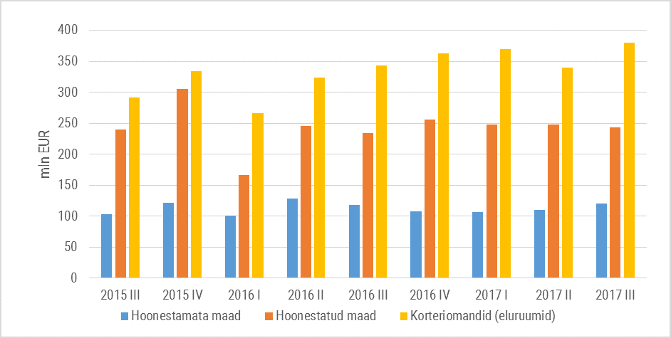 Joonis 2. Tehingute rahaline maht kinnisvaraturul sektorite lõikes perioodil 2015 III kvartal – 2017 III kvartal