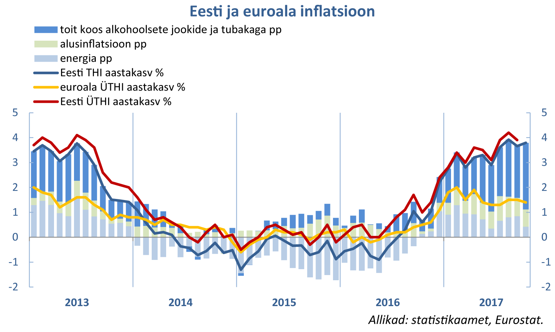 171107 Eesti ja euroala inflatsioon