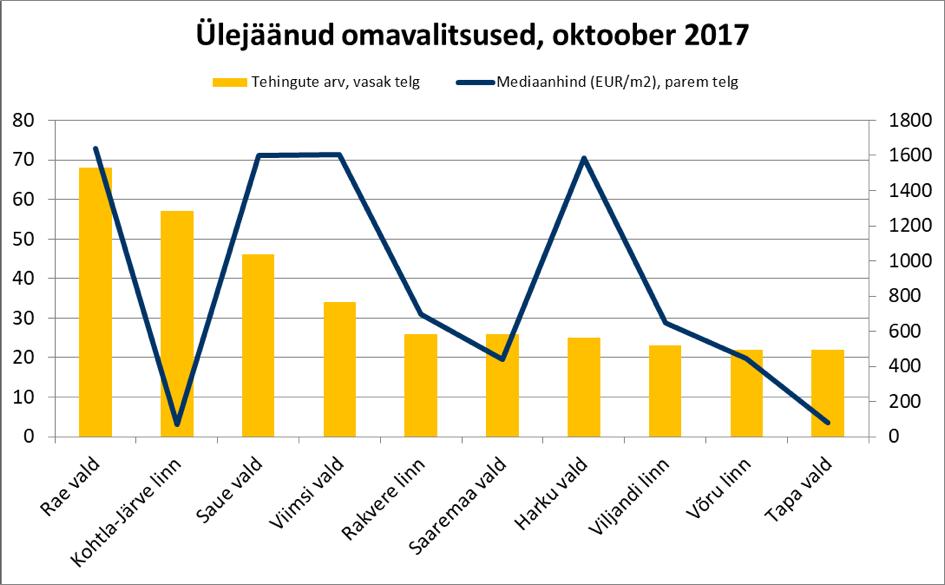 171121 Ülejäänud omavalitsused, oktoober 2017