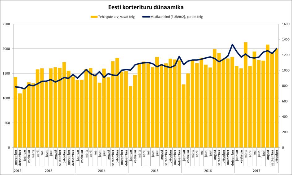 171121 Eesti korterituru dünaamika