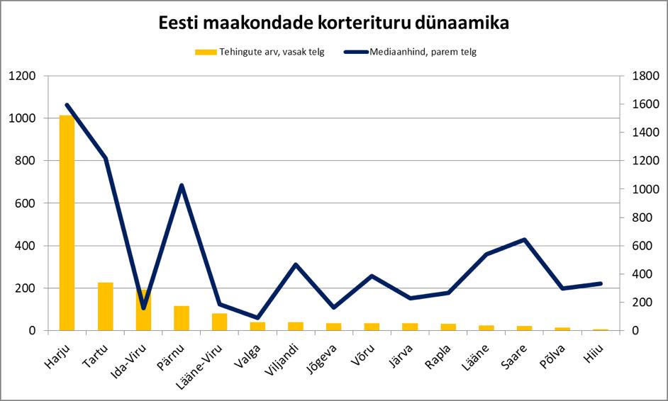 171121 Eesti maakondade korterituru dünaamika