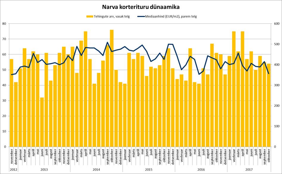 171121 Narva korterituru dünaamika