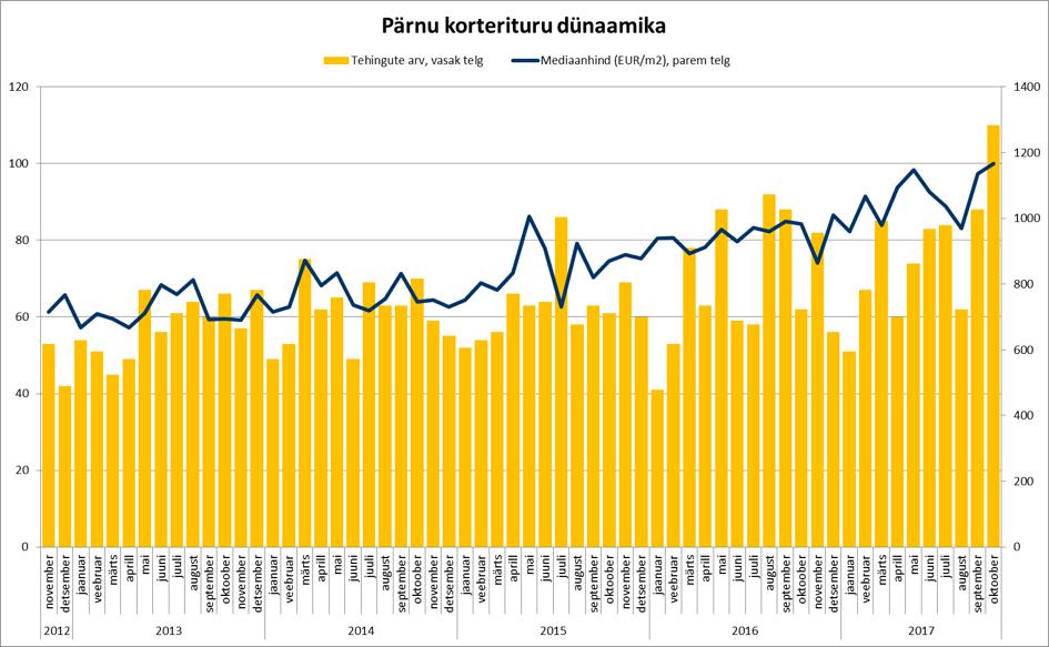 171121 Pärnu korterituru dünaamika