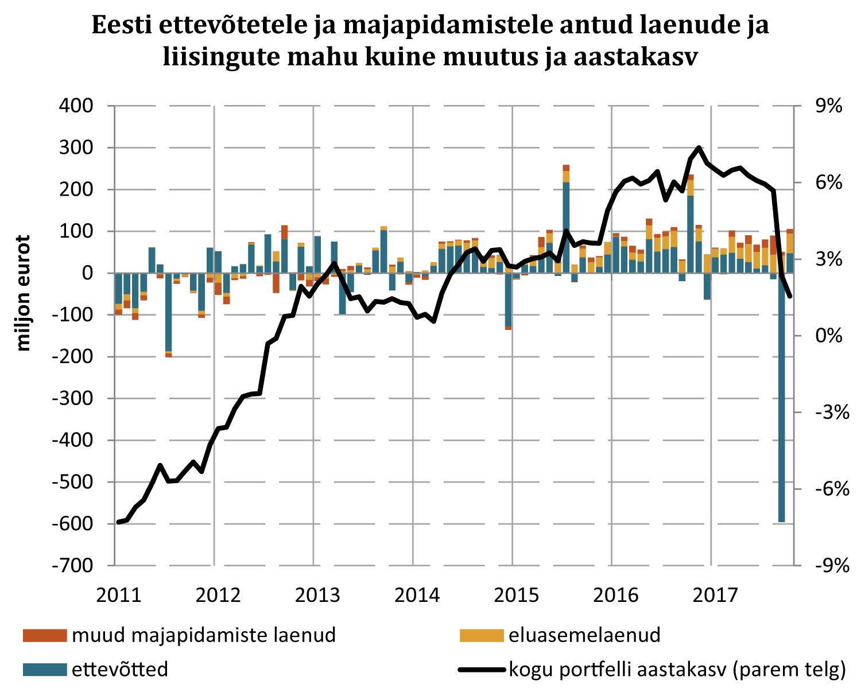171123 Joonis 1. Eesti ettevõtetele ja majapidamistele antud laenude ja liisingute mahu kuine muutus ja aastakasv