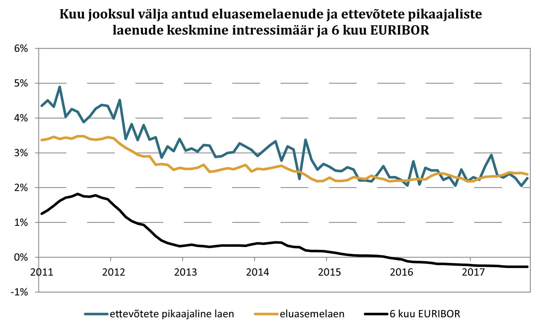 171123 Joonis 3. Kuu jooksul välja antud eluasemelaenude ja ettevõtete pikaajaliste laenude keskmine intressimäär ja 6 kuu EURIBOR