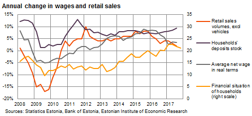 171130 Annual change in wages and retail sales