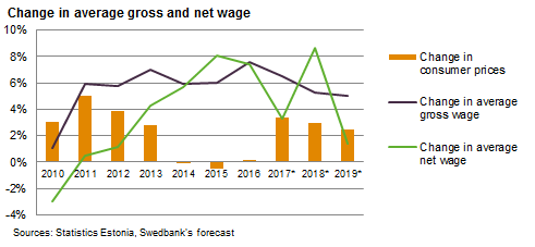 171130 Change in average gross and net wage