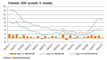 171130 Estonia GDP growth
