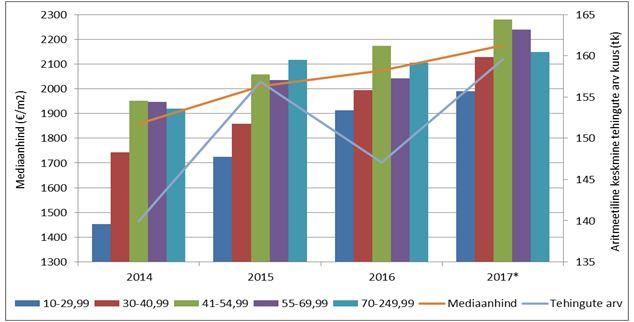 171208 Kesklinna linnaosa korterituru hinnadünaamika ja tehinguaktiivsus perioodil 2014-2017