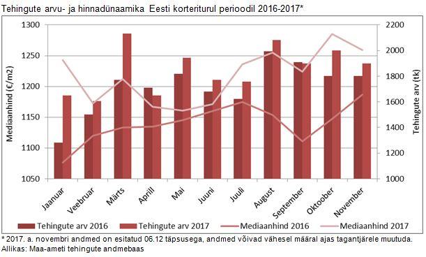 171212 Eesti korterituru novembrikuu lühiülevaade 2
