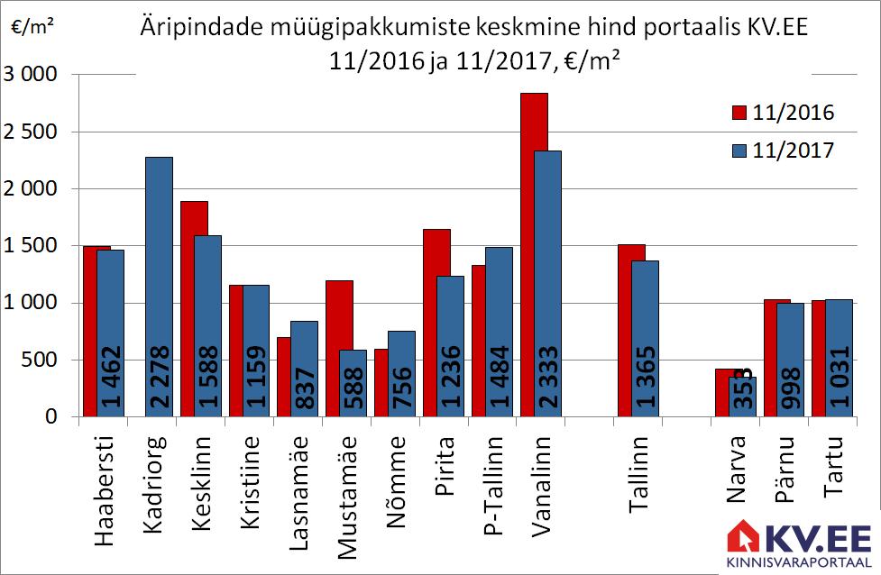 171213 Tallinna äripindade müügipakkumiste keskmine hind portaalis kv.ee