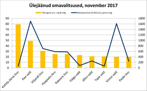 171218 Ülejäänud omavalitsused, november 2017