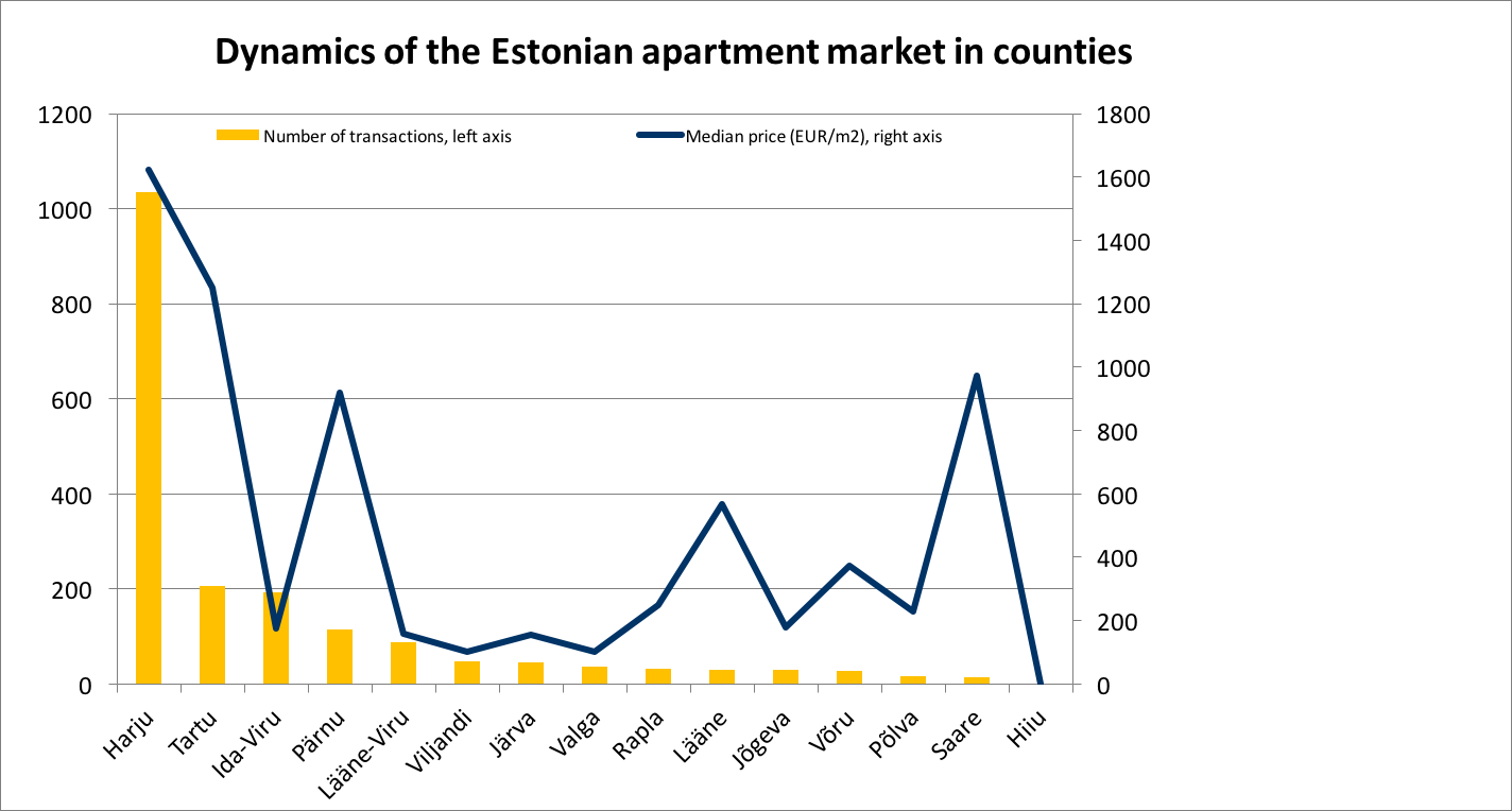 171218 Dynamics of the Estonian apartment market in counties