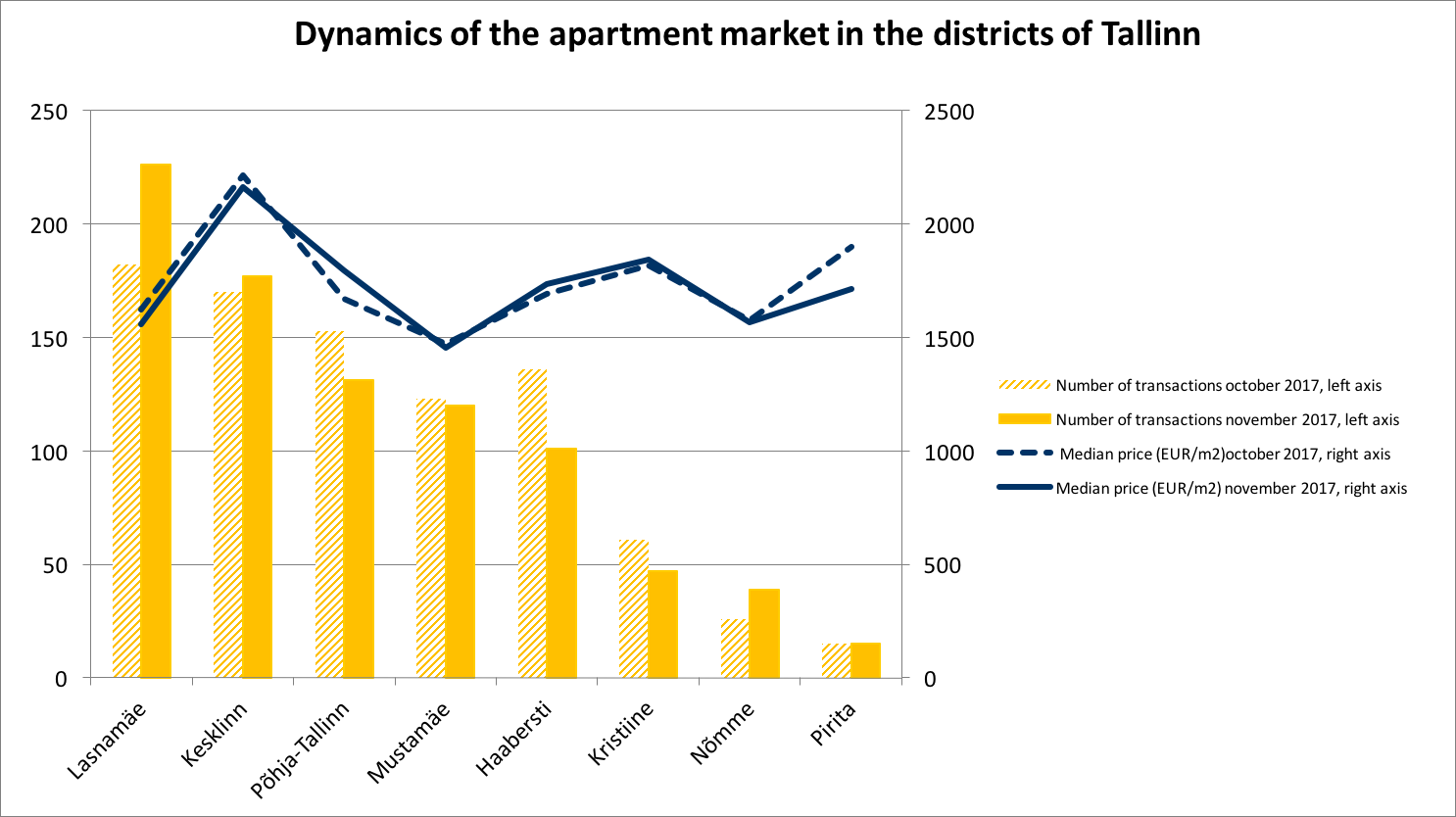 171218 Dynamics of the Estonian apartment market in the districts of Tallinn 2